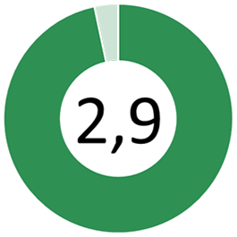 Hållbarhetsvärde: 2,9